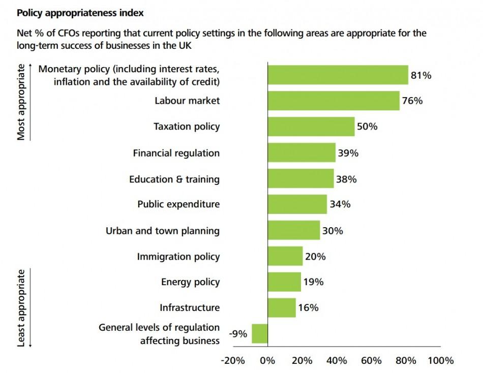 Chart 3 (Chart: Deloitte CFO Survey: 2012 Q4 Results)