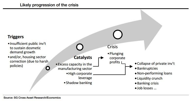 [Chart 2]