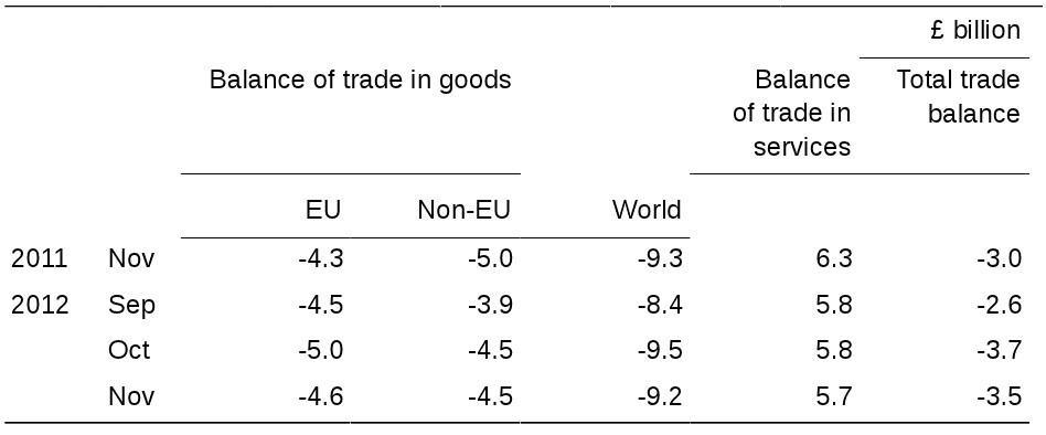 UK trade balance chart