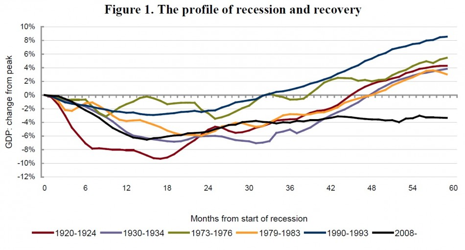 NIESR UK gdp recovery chart