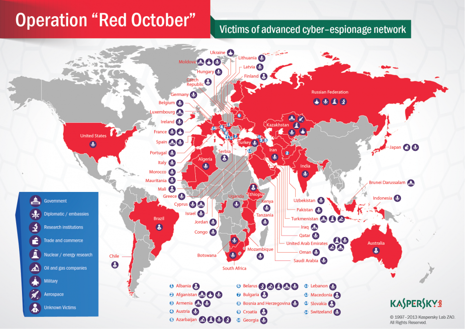Red October Dismantled