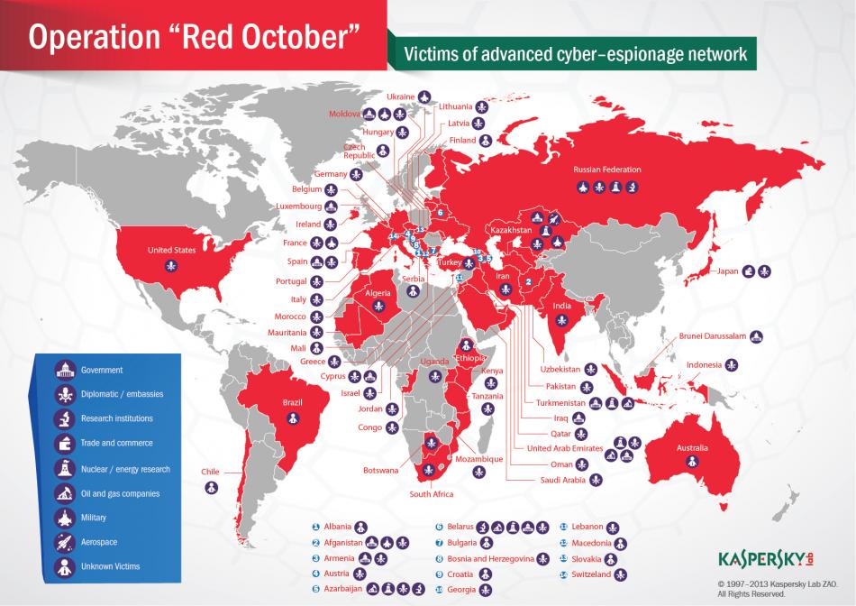Red October Dismantled