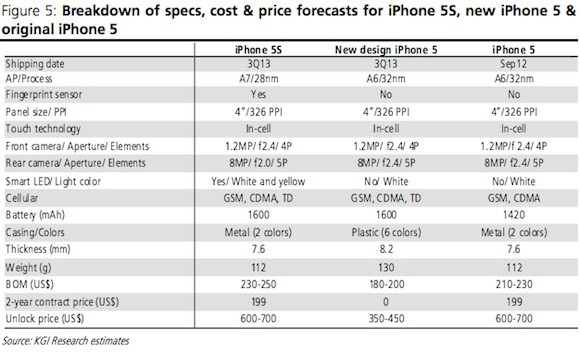 Roundup of Apple's 2013 Product Roadmap Predictions: Two New iPhones, Retina iPad Mini and More