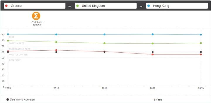 [Fig 1] World Economic Freedom Index 2013 (Graph: Heritage Foundation website]