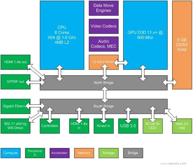 Latest Next-Generation Xbox Specs Sufaces [Image]