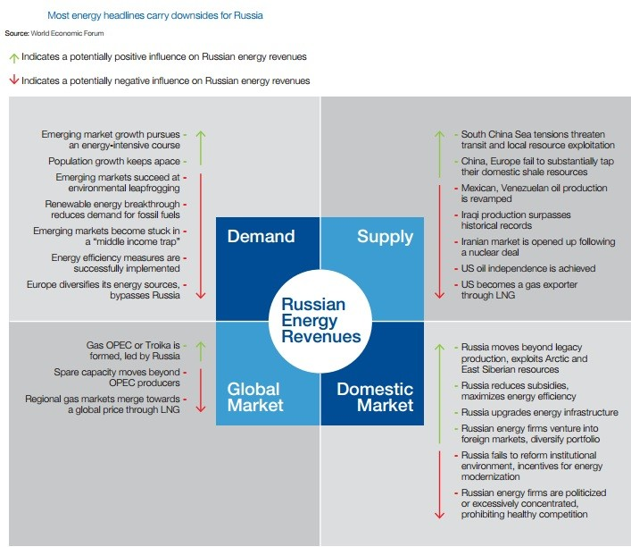 (Chart: WEF Scenarios for the Russian Federation report)