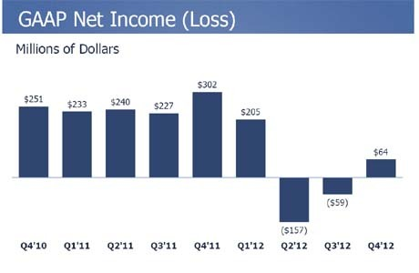 Facebook Q4 2012 Results