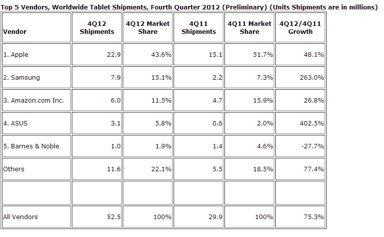 IDC Q4 2012 Tablet Shipments