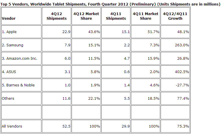 IDC Q4 2012 Tablet Shipments