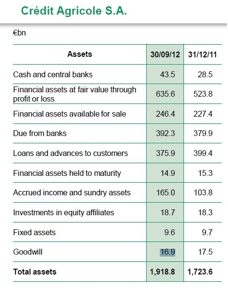 FIG. 1 CONSOLIDATED BALANCE SHEET AT 31/12/11 AND 30/09/12 (Chart: Credit Agricole)