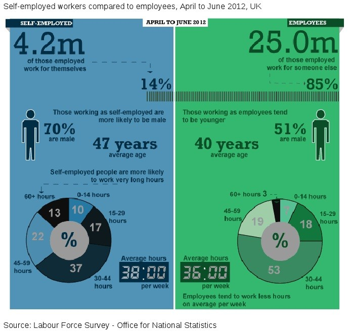 ONS self-employment infographic