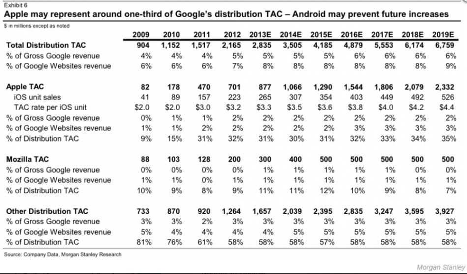 Scott Devitt's TAC Estimates for Google