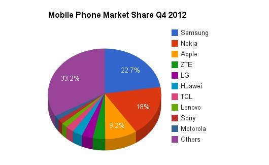 Mobile Phone Sales Q4 2012