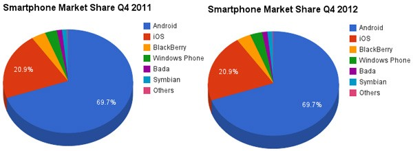 Smartphone Operating system market share 2012