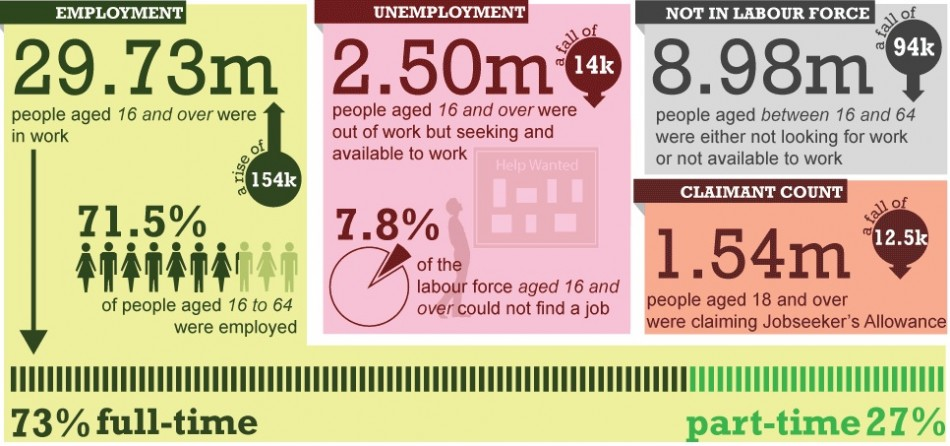 ONS infographic