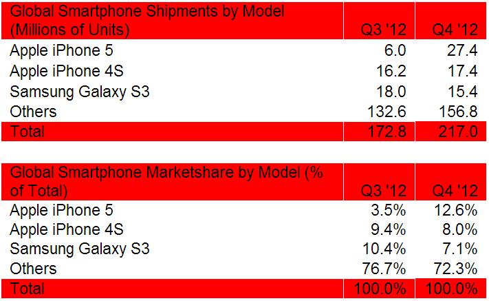 Smartphone sales Q4 2012