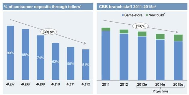 JPMorgan Chase to Slash up to 19,000 Jobs