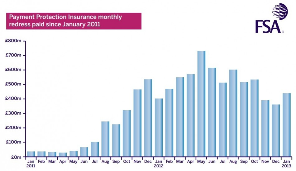 (Chart: FSA's monthly refunds and compensation report)