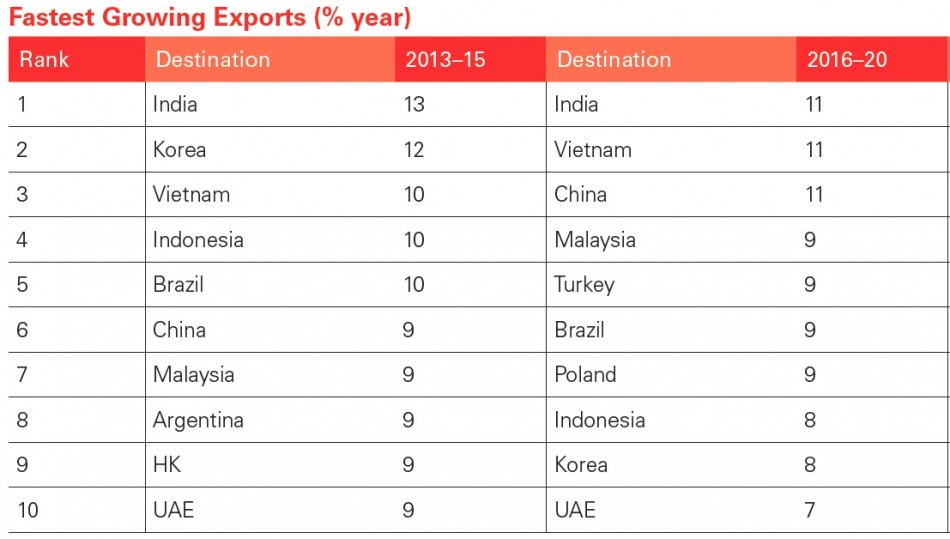 HSBC Export Flows (Chart: HSBC Global Connections Report)