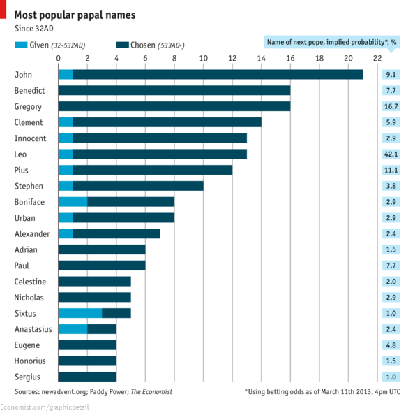 Most popular papal names