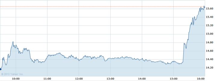 BBRY Stock Rises