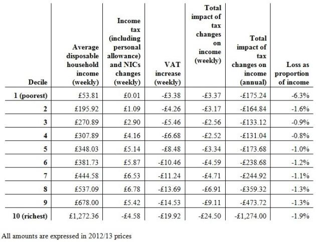 TUC VAT chart