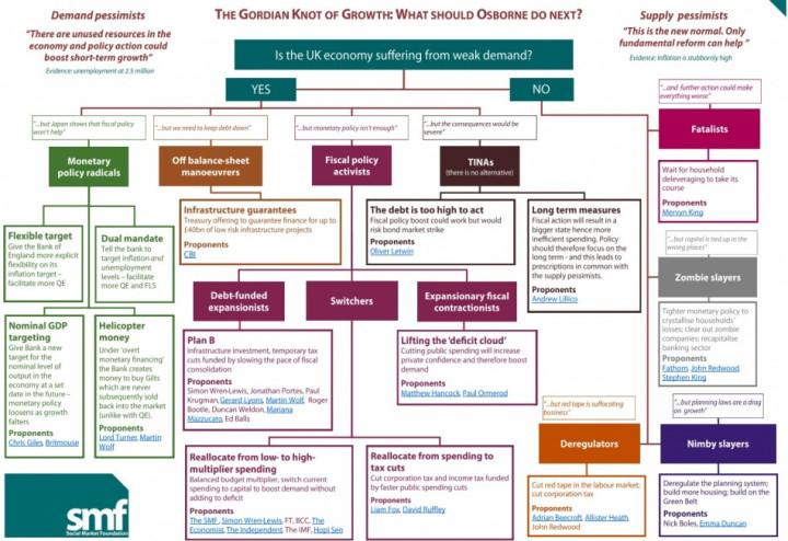 SMF chart on Osborne's budget options
