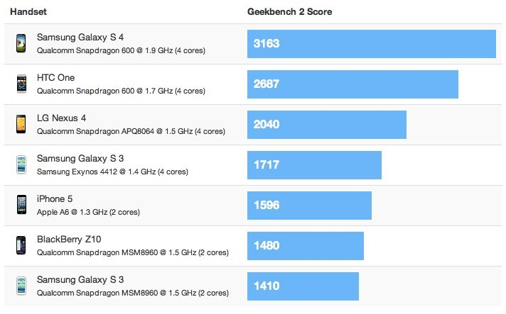 Samsung Galaxy S4 Blows Away Its Rivals in Performance Benchmarks