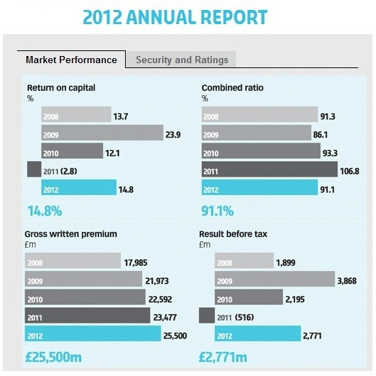 Fig. 1 (Chart: Lloyd's of London Annual 2012 report)