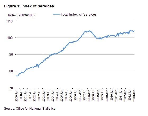 (Chart: ONS)