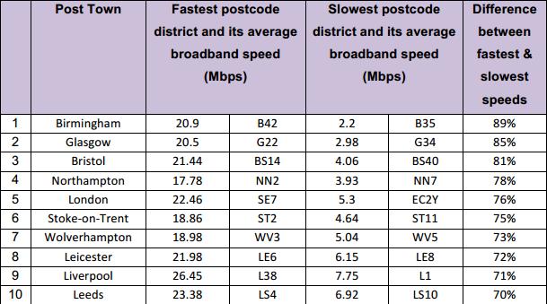 top broadband speeds per city UK