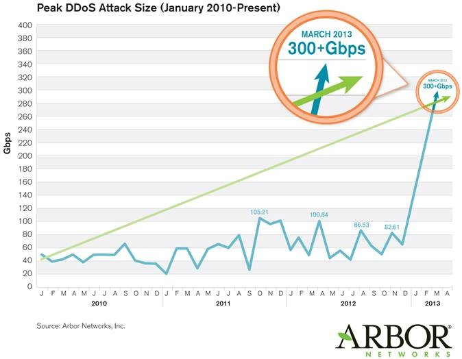 Arbor Networks Spamhaus Attack