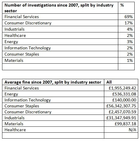 (Tables: E&Y Fraud and Investigations Report)