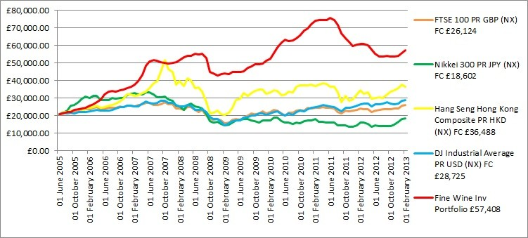 Fine Wine Investment Portfolio vs Equity Indexes (Chart: Premier Cru)