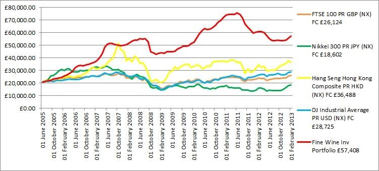 Fine Wine Investment Portfolio vs Equity Indexes (Chart: Premier Cru)