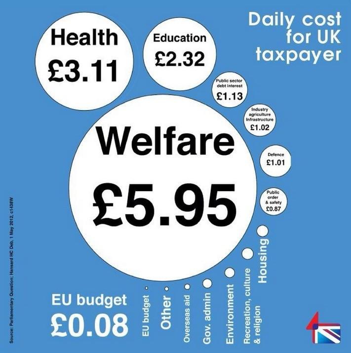 Total taxpayer spending (Chart: UK Hansard parliament.gov.uk)