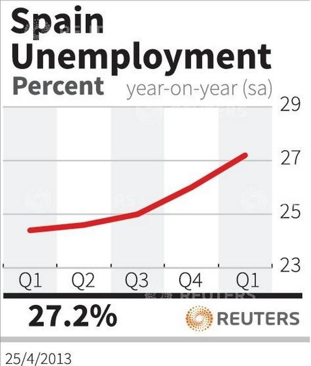 [Fig 1] Spain's unemployment rate (Chart: Reuters)