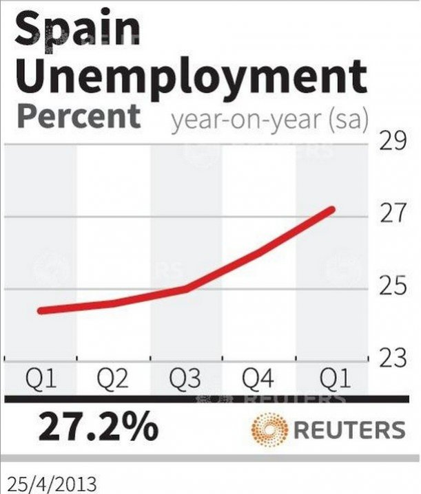 [Fig 1] Spain's unemployment rate (Chart: Reuters)