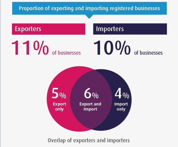 ONS exports/imports chart