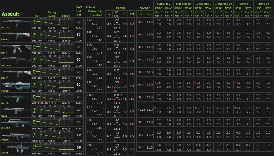 Battlefield 3 Weapons chart