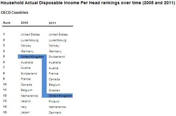 UK household disposable income