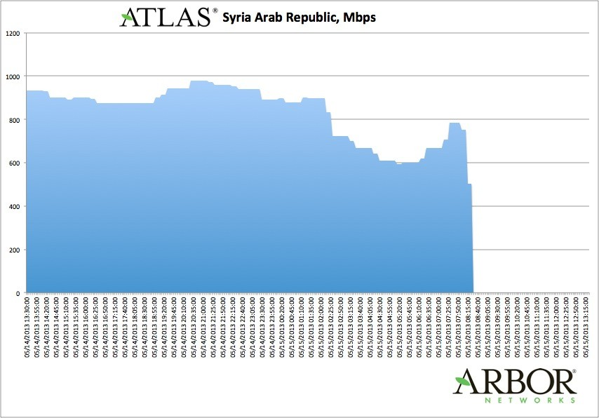 2nd drop in Syrian internet traffic in a week