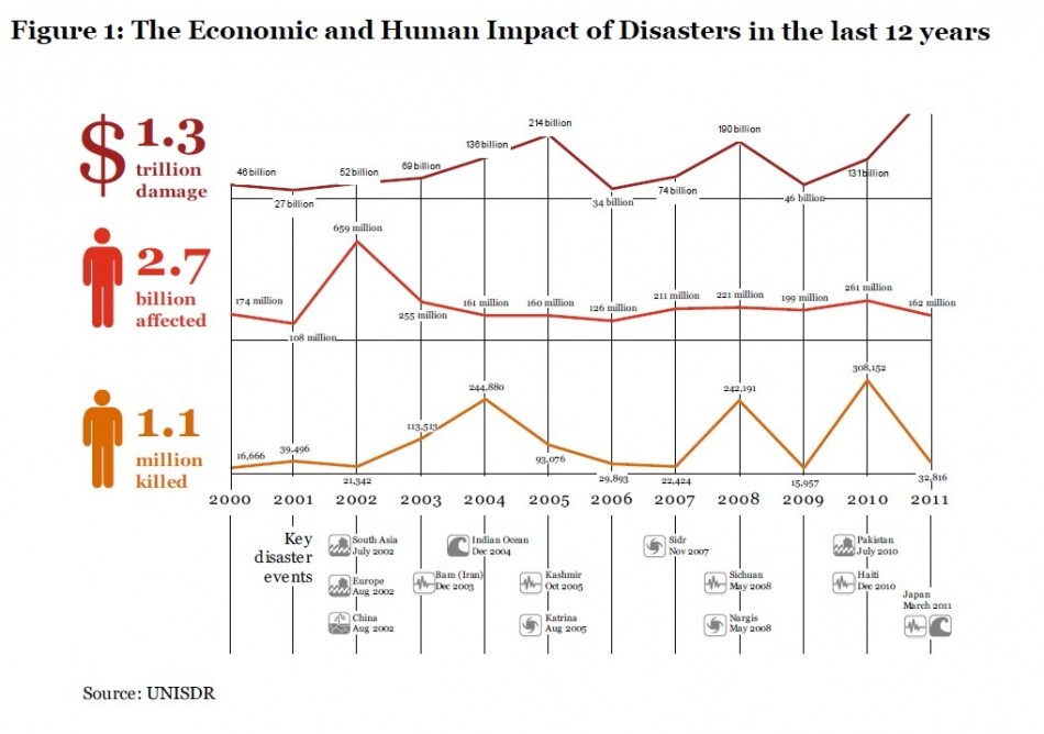 Fig 1 (Chart: UN International Strategy for Disaster Reduction (UNISDR) and PwC )