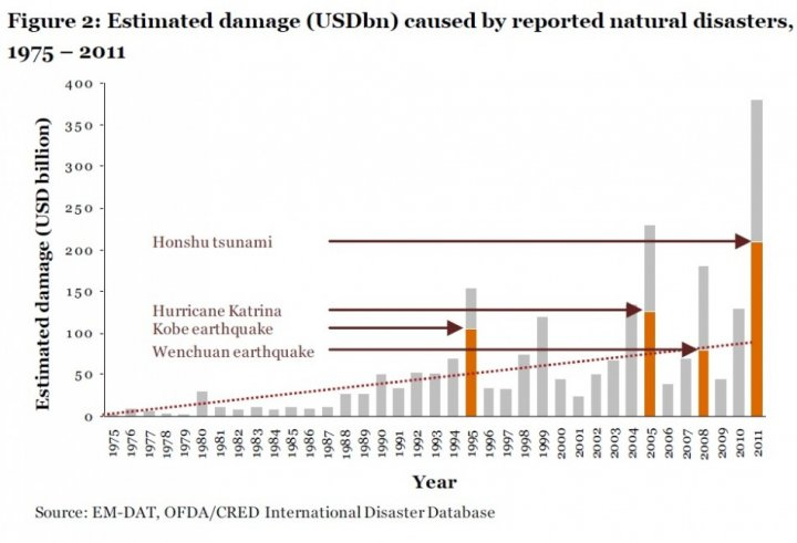 (Chart: UN International Strategy for Disaster Reduction (UNISDR) and PwC)