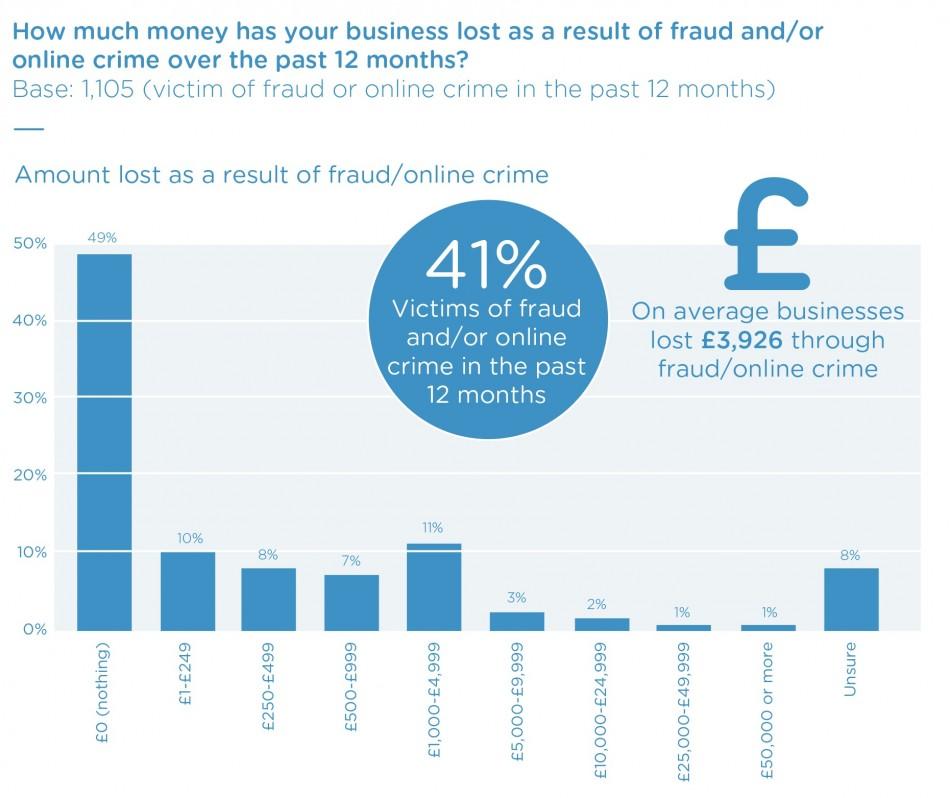 FSB fraud loss