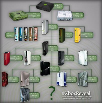 Xbox History