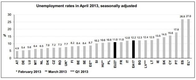 Figure 1 (Chart: Eurostat)