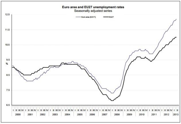 Figure 2 (Chart: Eurostat)