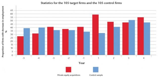 Figure 2 [Chart: Warwick Business School]