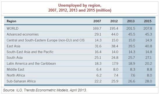Figure 1 (Chart: ILO)